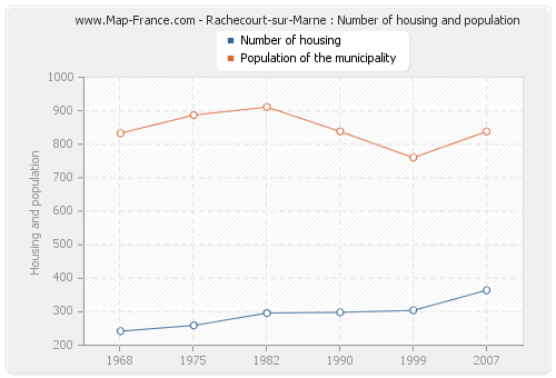 Rachecourt-sur-Marne : Number of housing and population