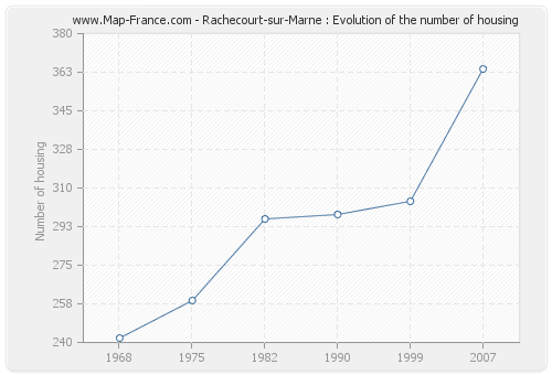 Rachecourt-sur-Marne : Evolution of the number of housing