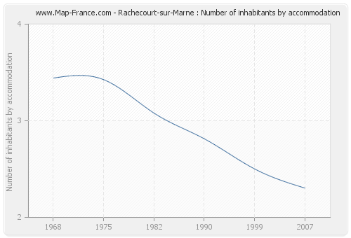Rachecourt-sur-Marne : Number of inhabitants by accommodation