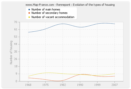 Rennepont : Evolution of the types of housing