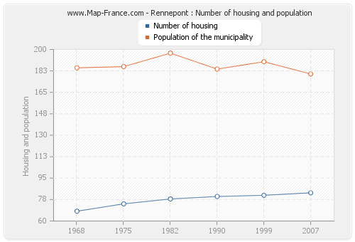 Rennepont : Number of housing and population