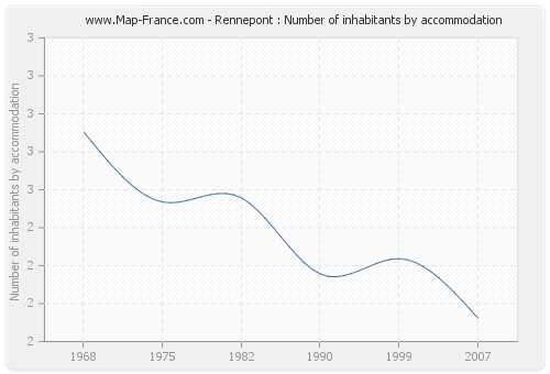 Rennepont : Number of inhabitants by accommodation