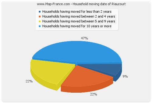Household moving date of Riaucourt