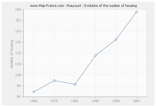 Riaucourt : Evolution of the number of housing