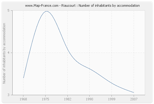 Riaucourt : Number of inhabitants by accommodation