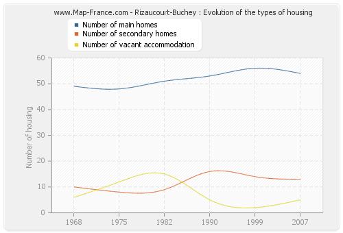Rizaucourt-Buchey : Evolution of the types of housing