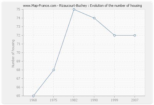 Rizaucourt-Buchey : Evolution of the number of housing