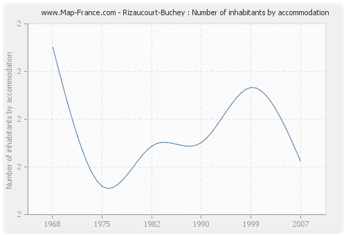 Rizaucourt-Buchey : Number of inhabitants by accommodation