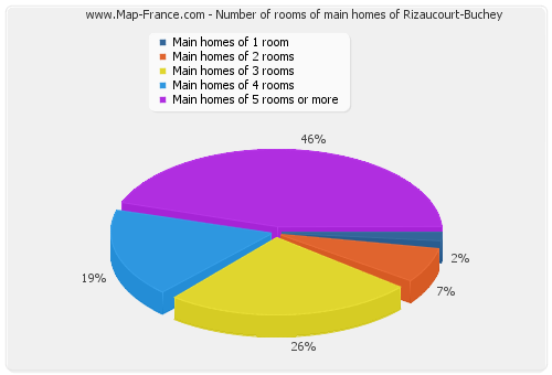 Number of rooms of main homes of Rizaucourt-Buchey