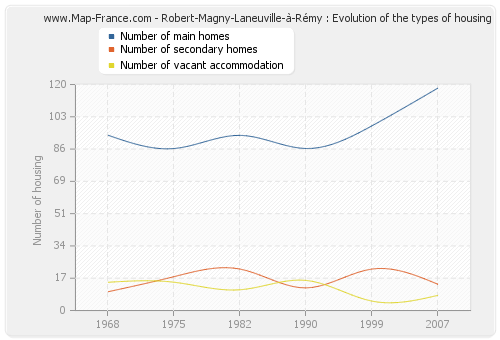 Robert-Magny-Laneuville-à-Rémy : Evolution of the types of housing