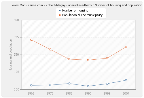 Robert-Magny-Laneuville-à-Rémy : Number of housing and population