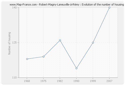 Robert-Magny-Laneuville-à-Rémy : Evolution of the number of housing