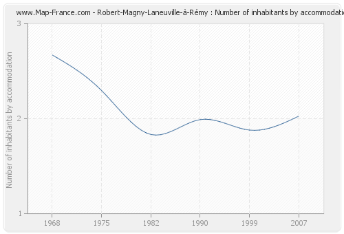 Robert-Magny-Laneuville-à-Rémy : Number of inhabitants by accommodation