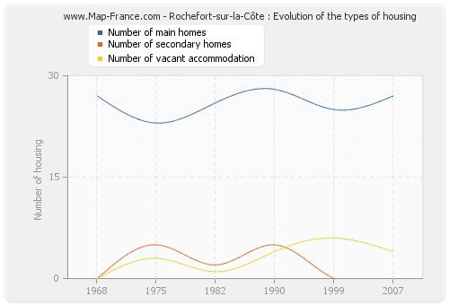 Rochefort-sur-la-Côte : Evolution of the types of housing