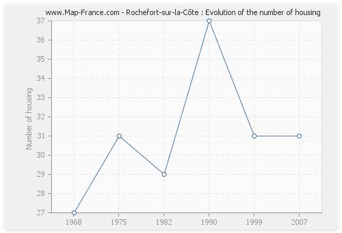 Rochefort-sur-la-Côte : Evolution of the number of housing
