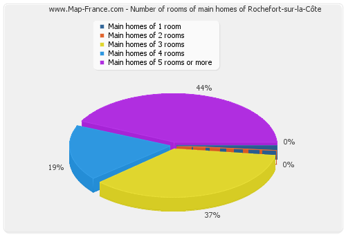 Number of rooms of main homes of Rochefort-sur-la-Côte