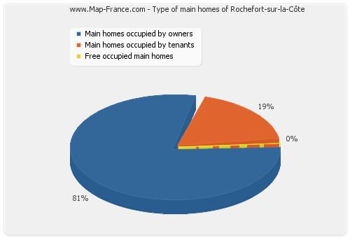 Type of main homes of Rochefort-sur-la-Côte