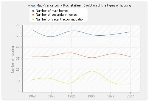 Rochetaillée : Evolution of the types of housing