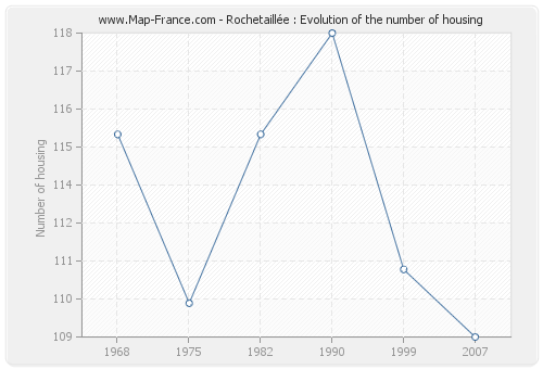 Rochetaillée : Evolution of the number of housing