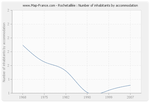 Rochetaillée : Number of inhabitants by accommodation