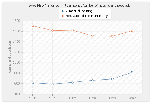 Rolampont : Number of housing and population