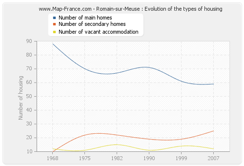 Romain-sur-Meuse : Evolution of the types of housing