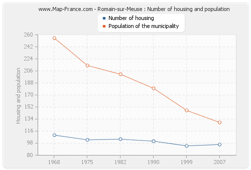 Romain-sur-Meuse : Number of housing and population