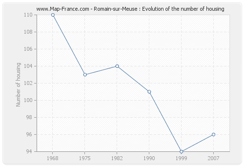 Romain-sur-Meuse : Evolution of the number of housing