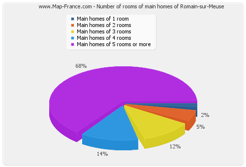 Number of rooms of main homes of Romain-sur-Meuse