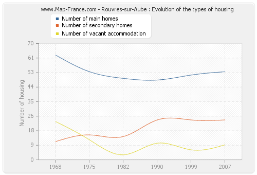 Rouvres-sur-Aube : Evolution of the types of housing