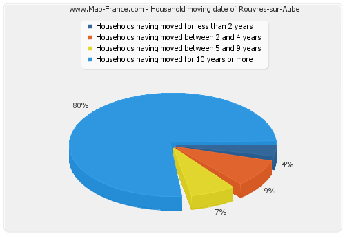 Household moving date of Rouvres-sur-Aube