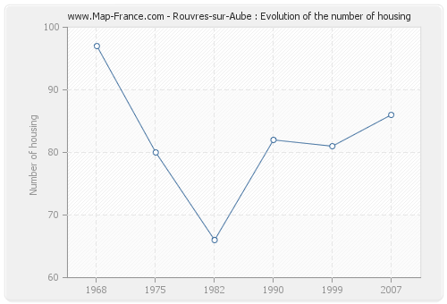 Rouvres-sur-Aube : Evolution of the number of housing