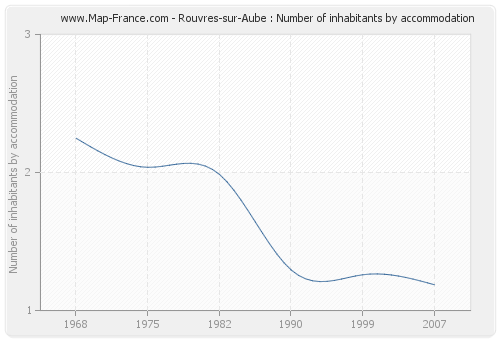 Rouvres-sur-Aube : Number of inhabitants by accommodation