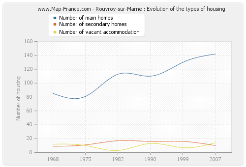 Rouvroy-sur-Marne : Evolution of the types of housing