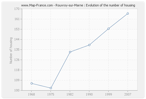 Rouvroy-sur-Marne : Evolution of the number of housing