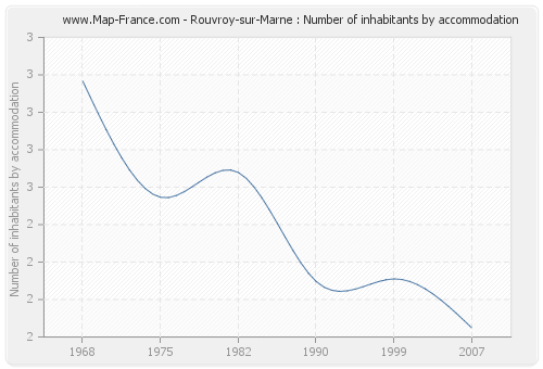 Rouvroy-sur-Marne : Number of inhabitants by accommodation