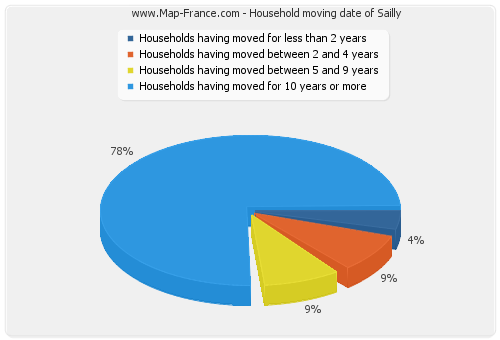 Household moving date of Sailly