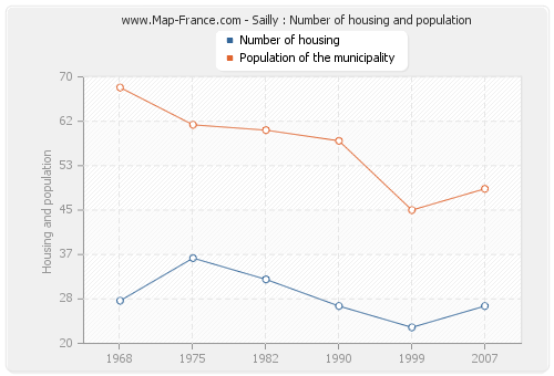 Sailly : Number of housing and population
