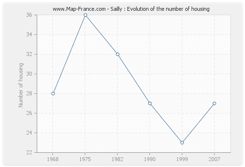 Sailly : Evolution of the number of housing