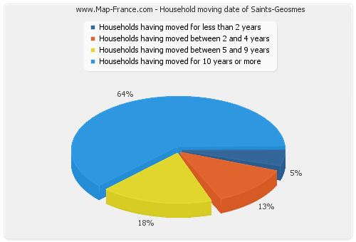 Household moving date of Saints-Geosmes
