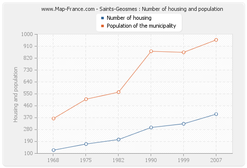 Saints-Geosmes : Number of housing and population