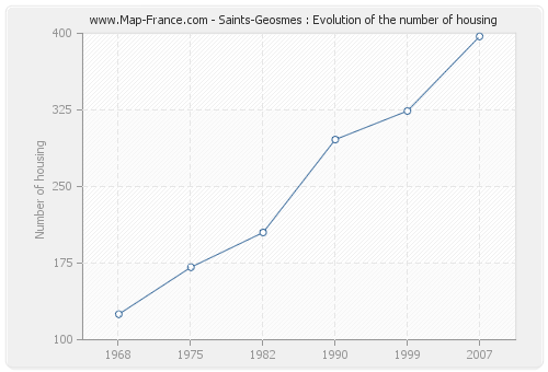 Saints-Geosmes : Evolution of the number of housing