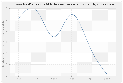 Saints-Geosmes : Number of inhabitants by accommodation