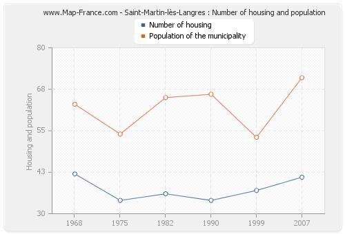 Saint-Martin-lès-Langres : Number of housing and population