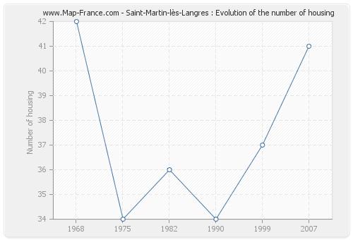 Saint-Martin-lès-Langres : Evolution of the number of housing