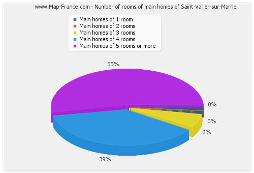 Number of rooms of main homes of Saint-Vallier-sur-Marne
