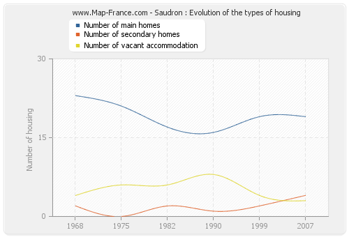 Saudron : Evolution of the types of housing