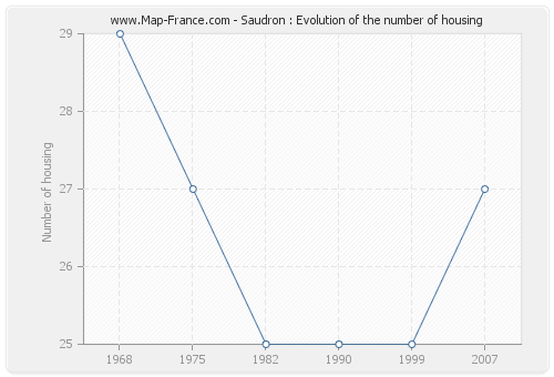 Saudron : Evolution of the number of housing