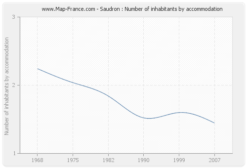 Saudron : Number of inhabitants by accommodation
