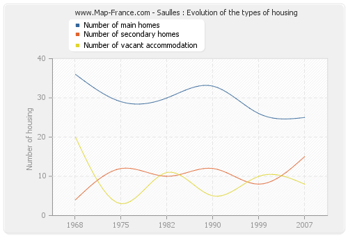 Saulles : Evolution of the types of housing